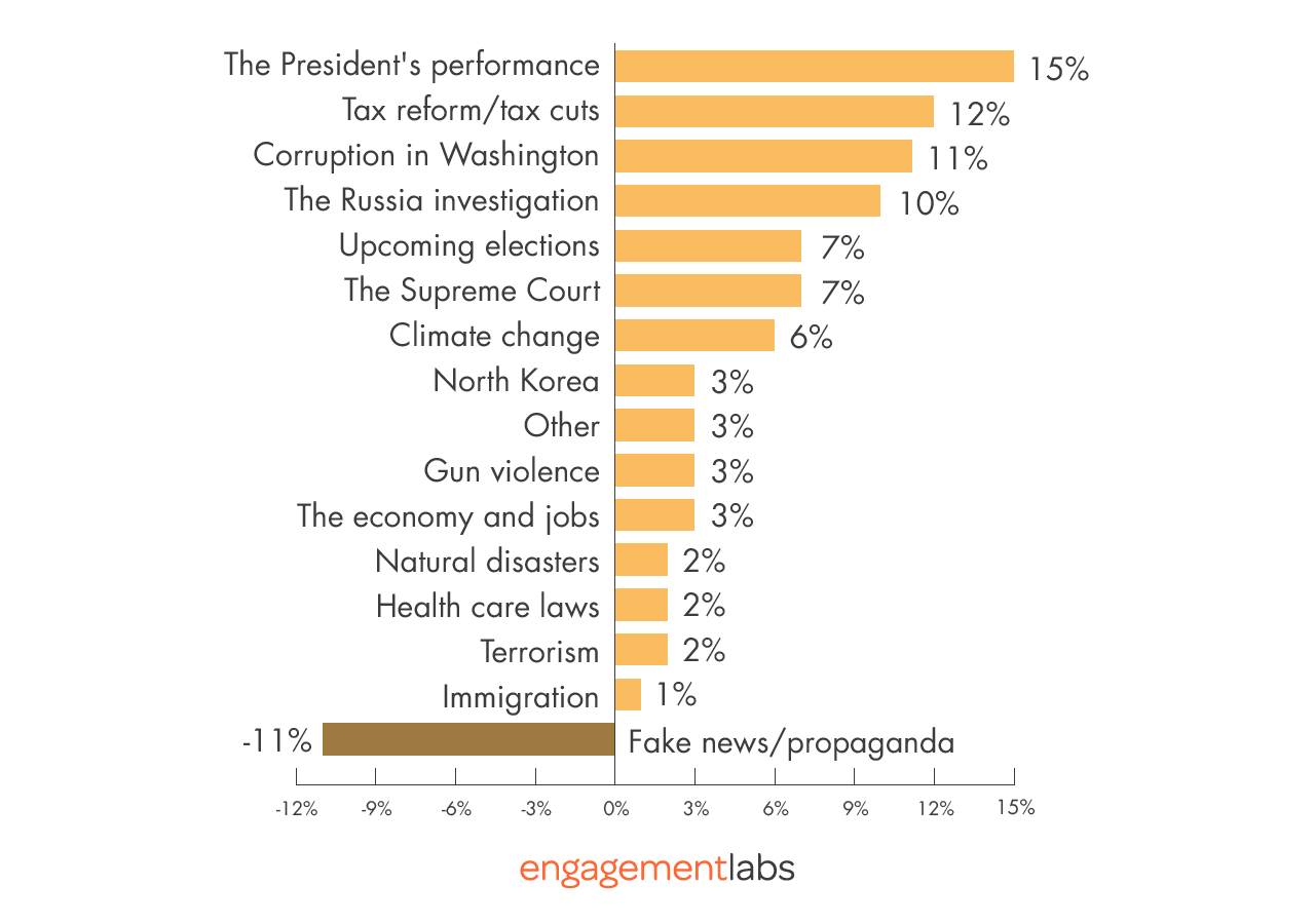 Issues Skewing More Negative for Republicans than Democrats