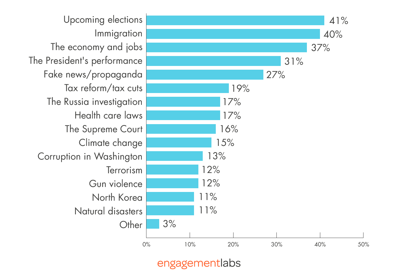 Issues Involved in Positive Talk about Republicans in Congress