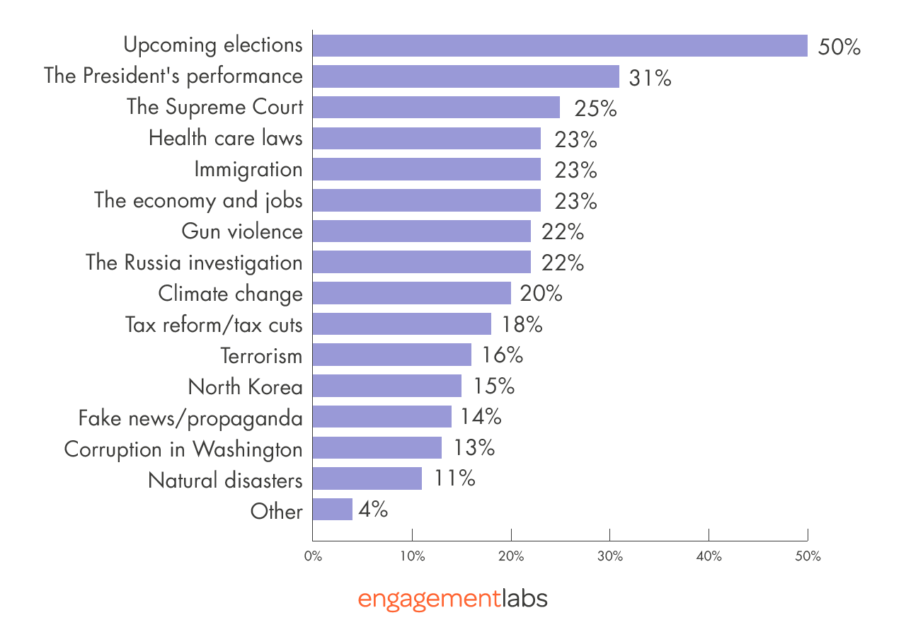 Issues Involved in Positive Talk about Democrats in Congress