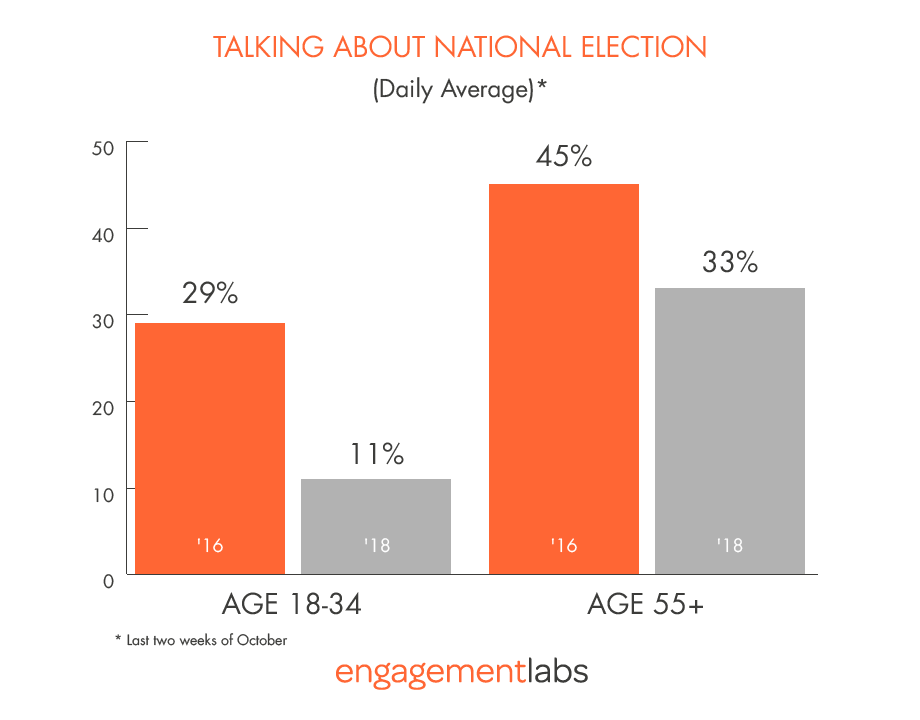 Youth Engagement in Election Remains Extremely Low