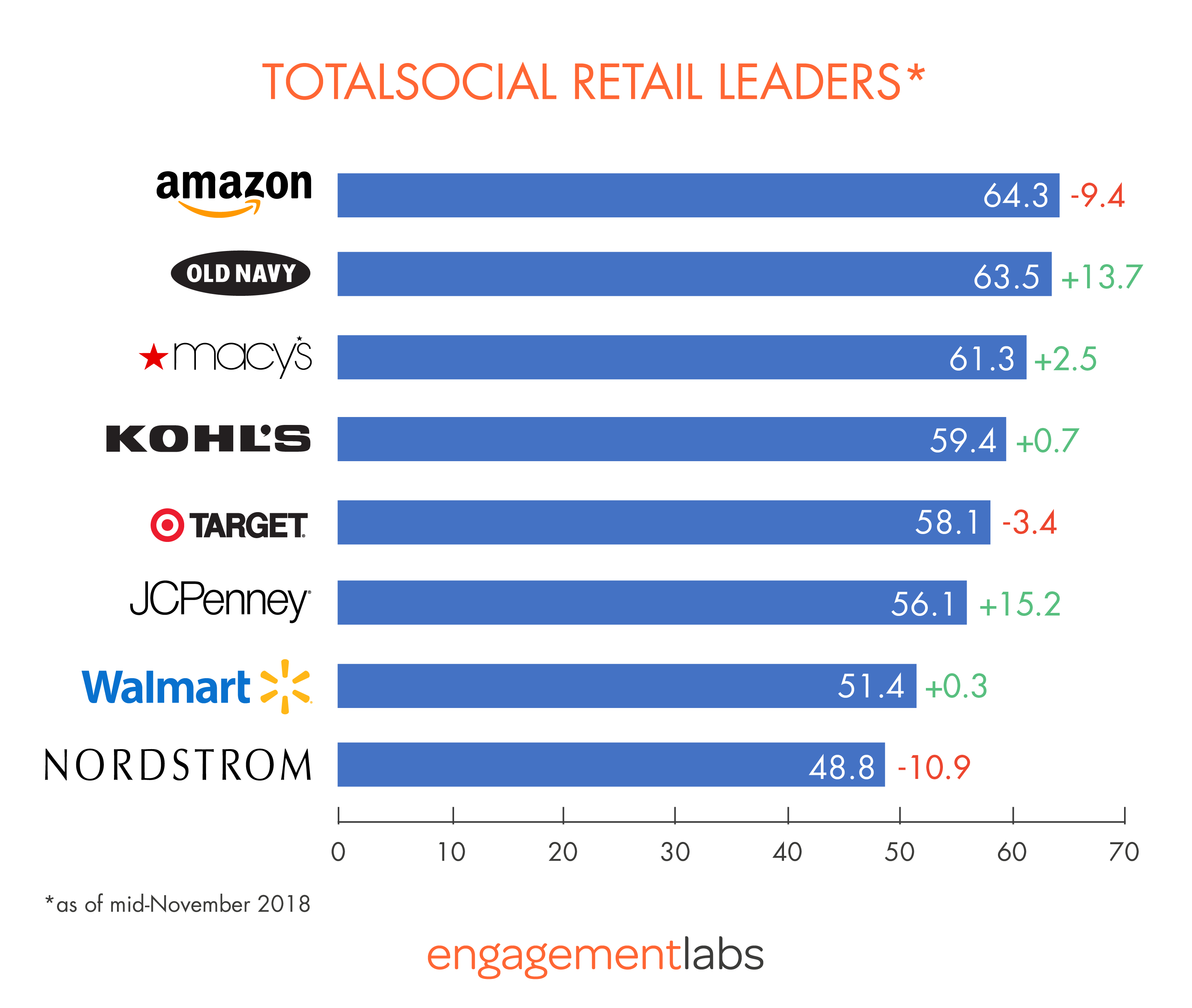 TotalSocial Retail Leaders