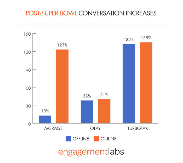 Post-Super Bowl Conversation Increases by Engagement Labs