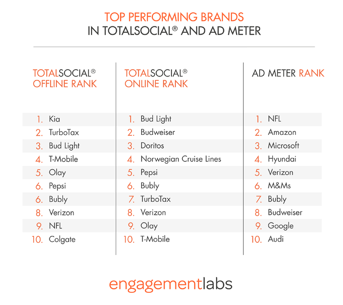 Top Performing Brands in TotalSocial and Ad Meter by Engagement Labs