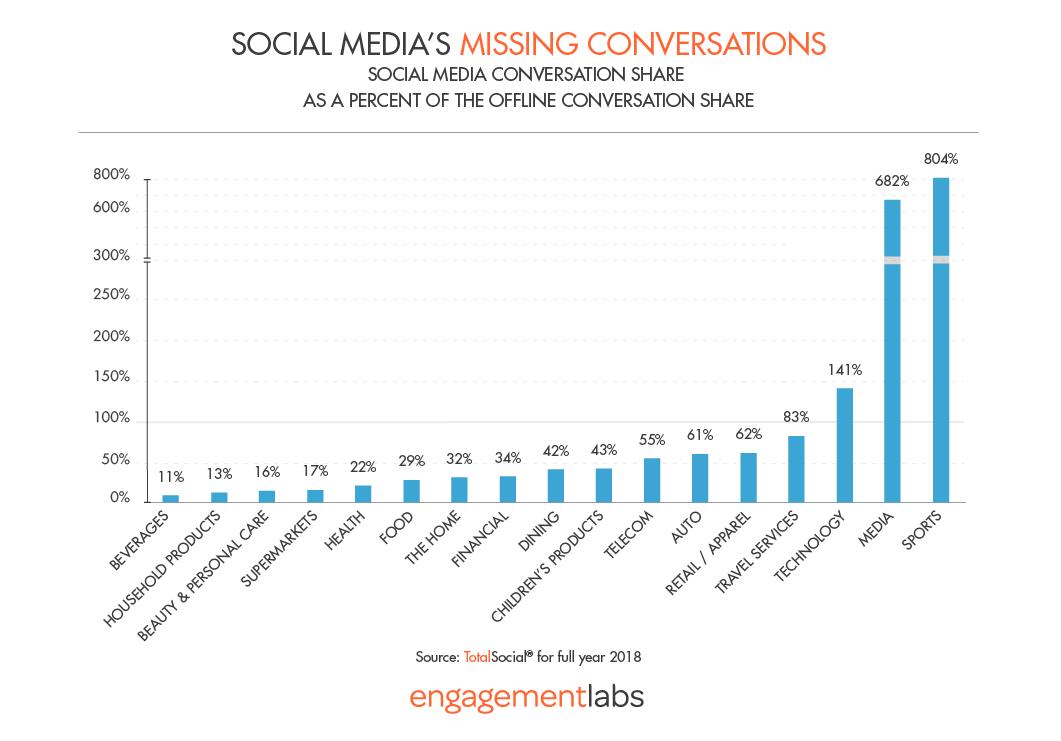 Social Media's Missing Conversations