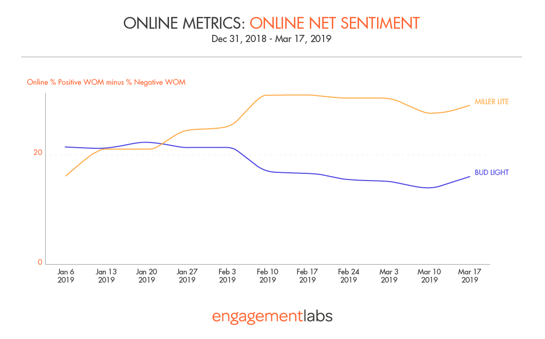 Bud Light vs Miller Lite Corntroversy: Online Net Sentiment