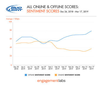 Bud Light - All Online and Offline Sentiment Scores