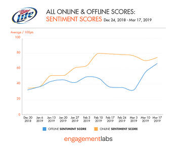 Miller Lite - All Online and Offline Sentiment Scores