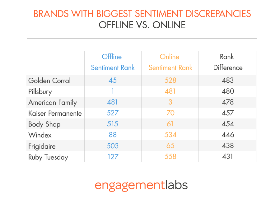 BRANDS WITH BIGGEST SENTIMENT DISCREPANCIES OFFLINE VS. ONLINE