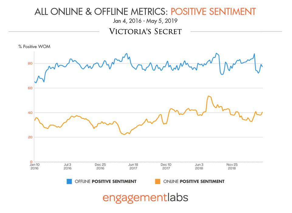 VICTORIA'S SECRET HAS RETAINED GENERALLY POSITIVE CONVERSATIONS