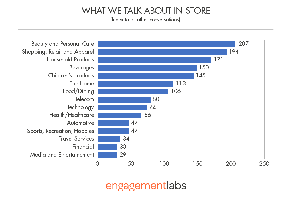 (Figure 1) What We Talk About In-Store