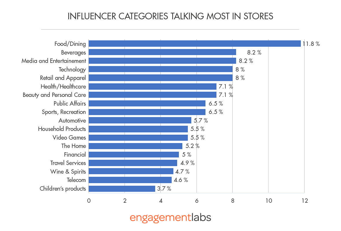 (Figure 2) Influencer Categories Talking Most In Stores