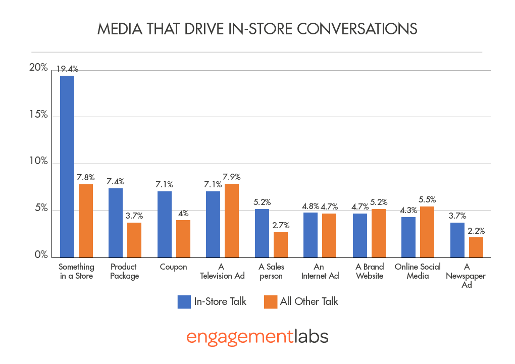 (Figure 3) Media That Drive In-Store Conversations