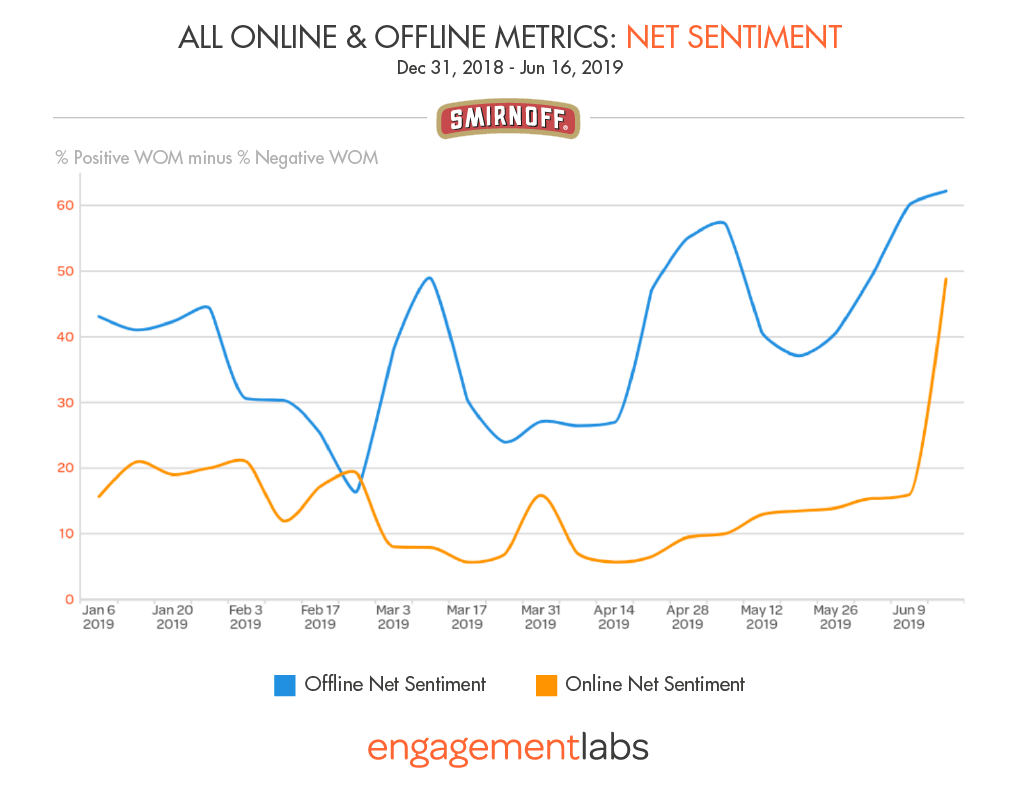 """Smirnoff's offline and especially online sentiment shot upward in June with the launch of the brand's """"Welcome Home"""" campaign featuring Laverne Cox."""