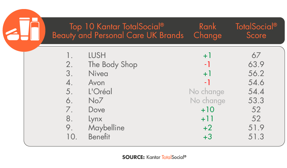 Top 10 Kantar TotalSocial Beauty and Personal Care UK Brands