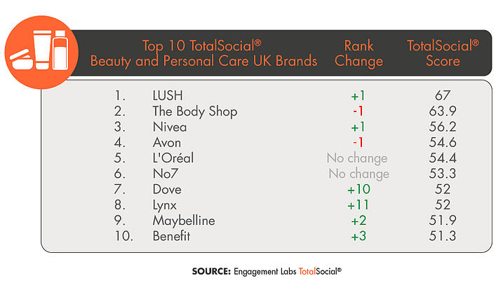 019-07 EL01 UK TOP 10 BEAUTY PERSONAL CARE-02