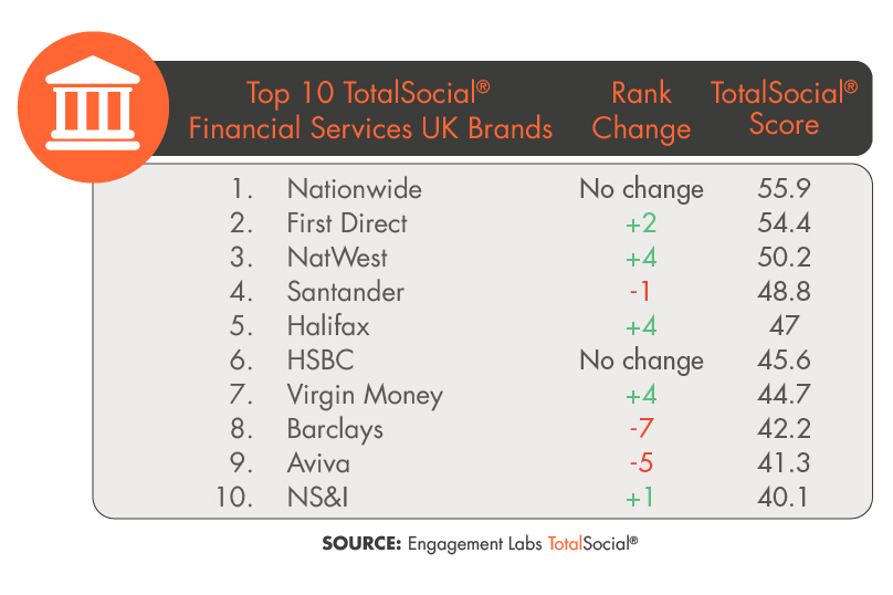 Top 10 TotalSocial Financial Services UK Brands