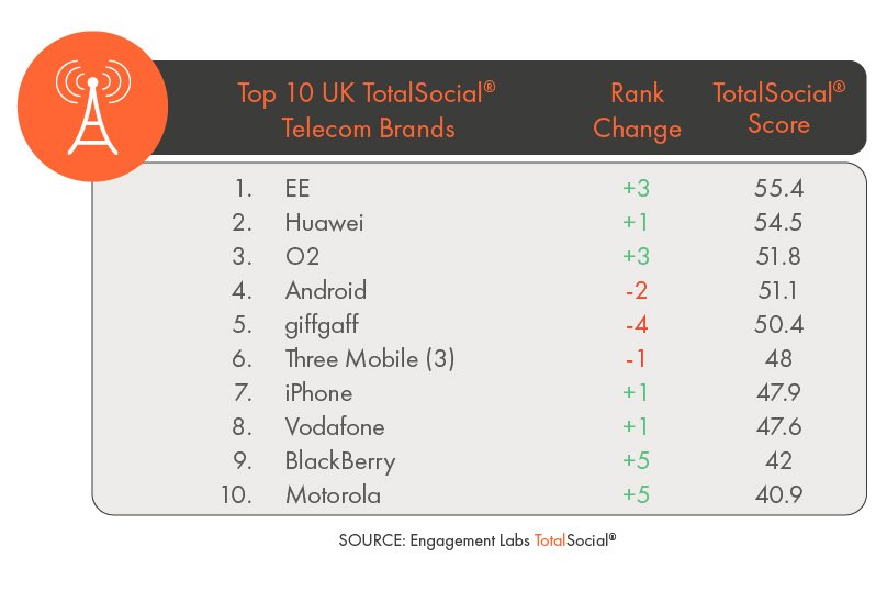 Top 10 UK TotalSocial Telecom Brands