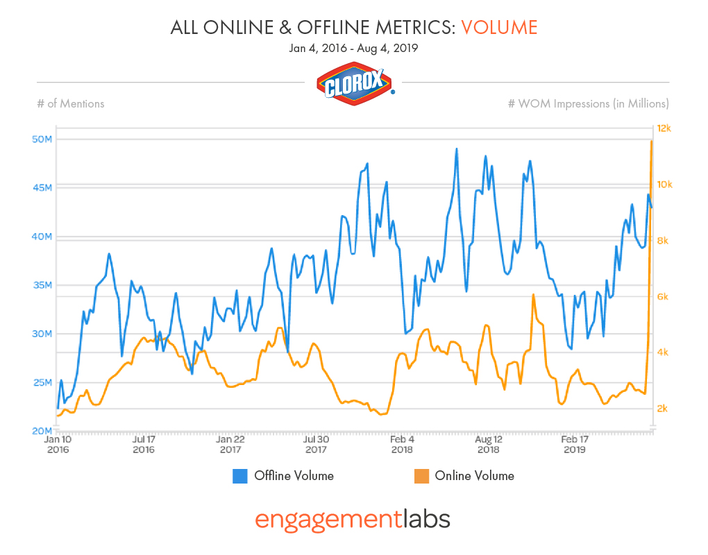 Online and Offline Volume Metrics for Clorox Brand