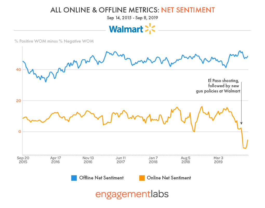 WALMART NET SENTIMENT PLUMMETS ONLINE BUT NOT OFFLINE
