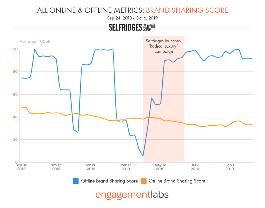 BRAND SHARING RISES AS NEW CAMPAIGN DRIVES SELFRIGDGES TALK