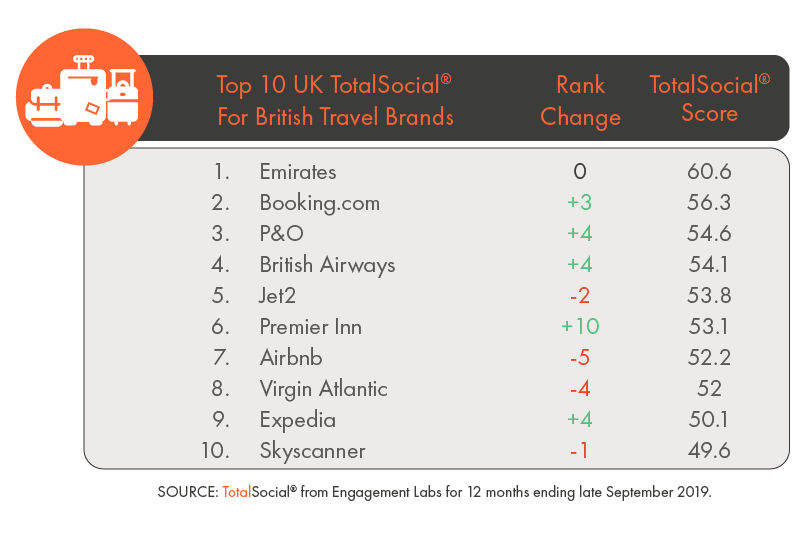 Top 10 UK TotalSocial for British Travel Brands