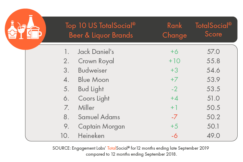 019-10 EL05 BEER AND LIQUOR BRANDS RANK-01 (2)