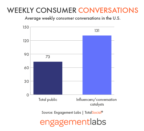 Weekly Consumer Conversations in the U.S.