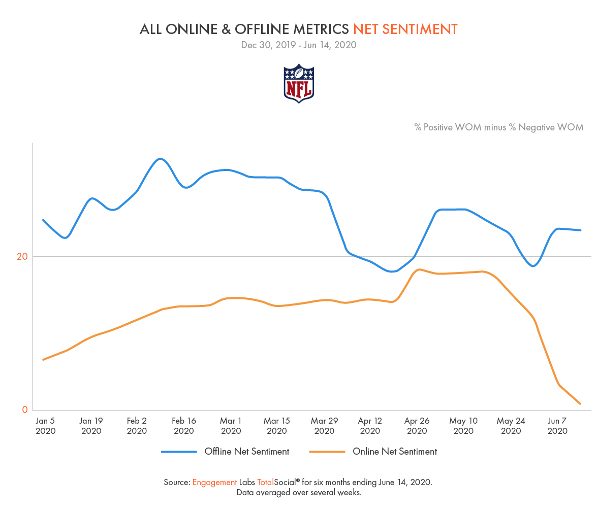 NFL SENTIMENT STAYS POSITIVE OFFLINE