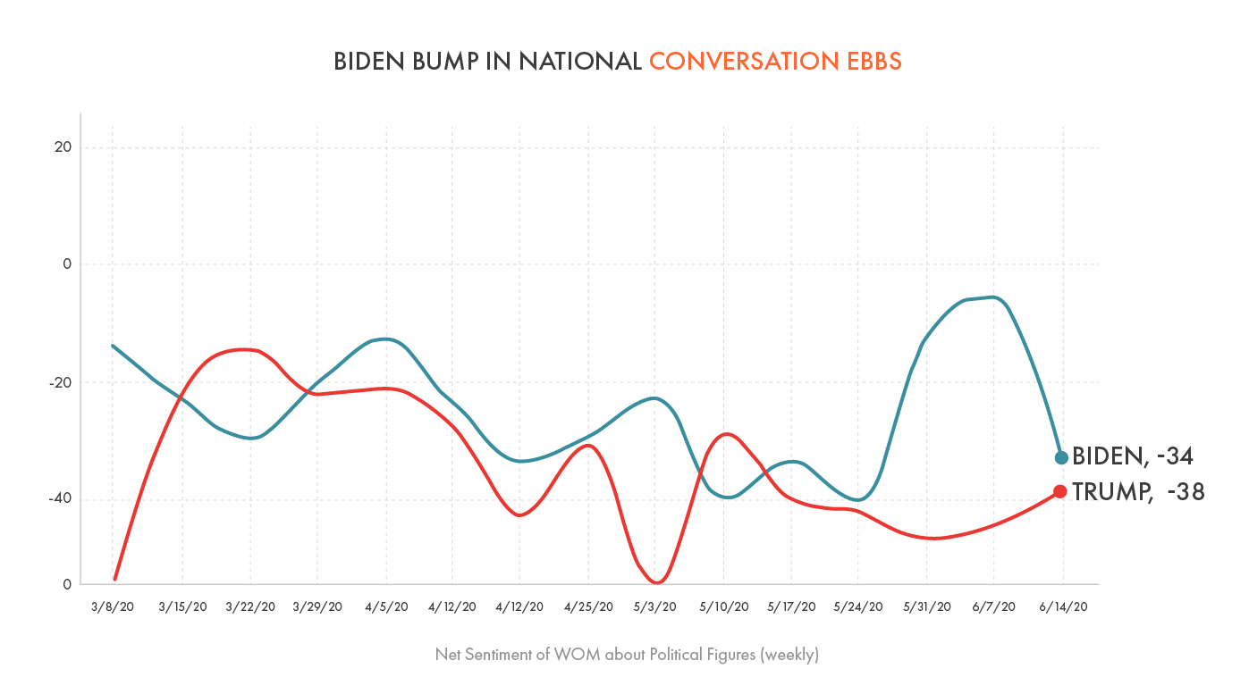 Biden Bump in National Conversation Ebbs