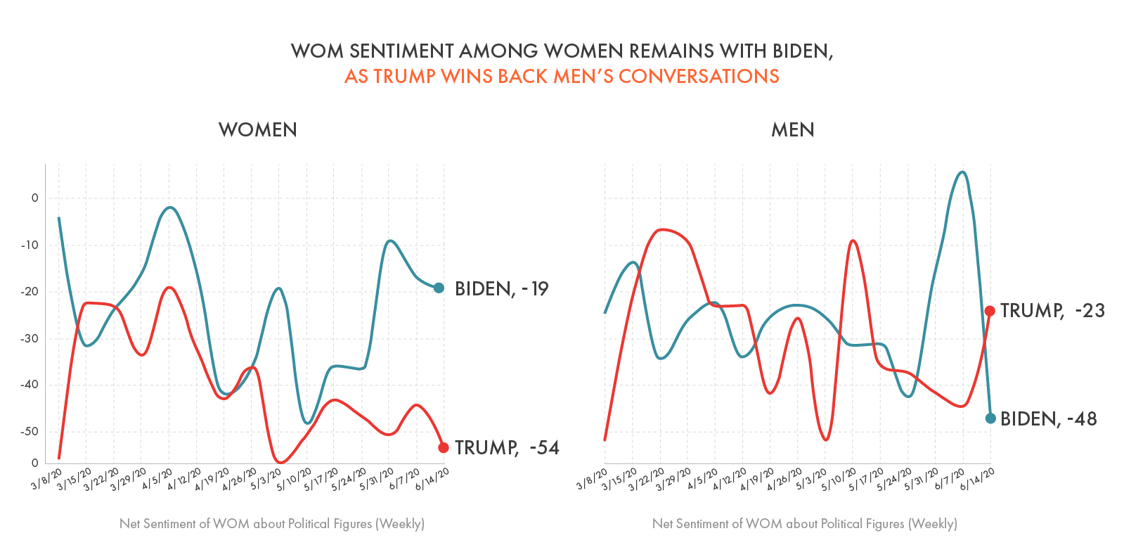 WOM Sentiment Among Women Remains With Biden, As Trump Wins Back Men's Conversations