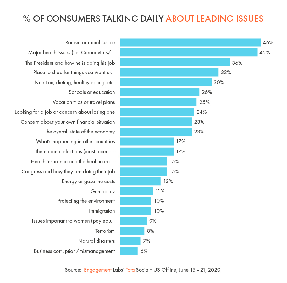 % of Consumers Talking Daily About Leading Issues