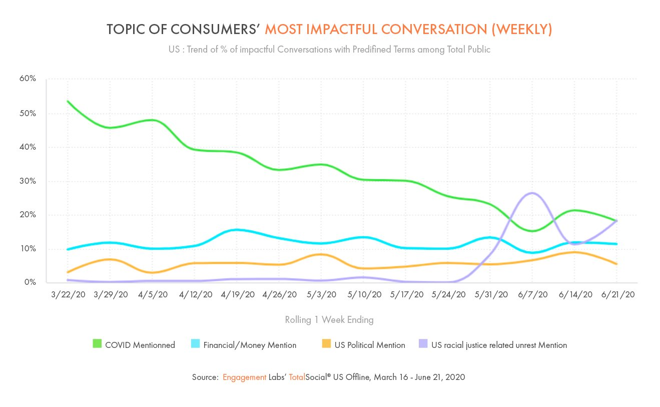 Topic of Consumers' Most Impactful Conversation (Weekly)