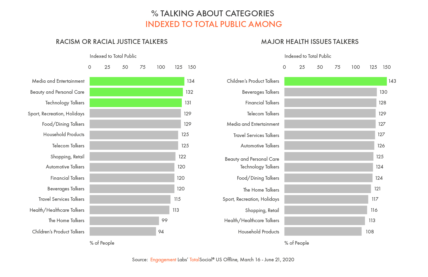 % of Issues Talkers Talking about Categories, Indexed to Total Public