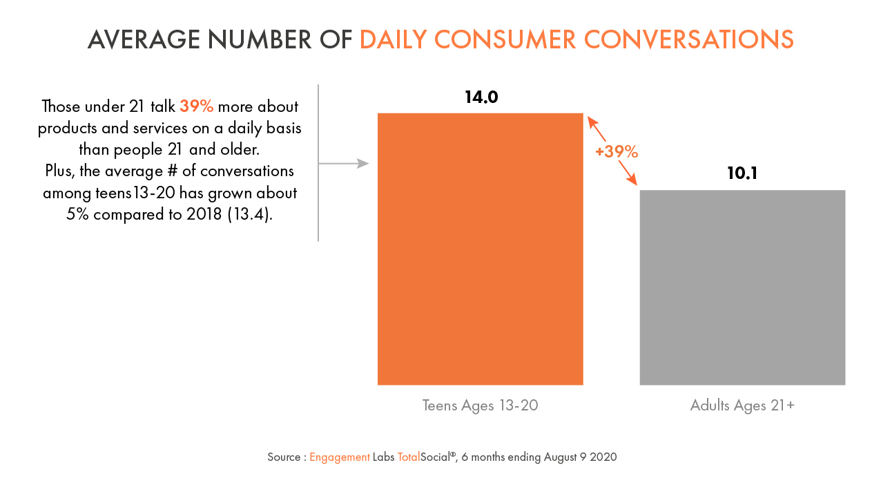 Average Number of Daily Consumer Conversations - Gen Zs vs Adults