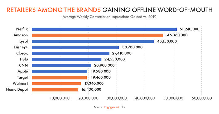 Retailers Among The Brands Gaining Offline Word-of-Mouth