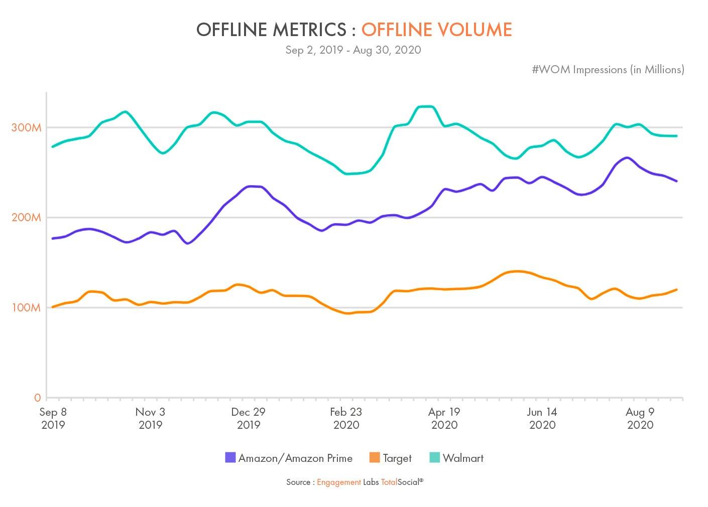 Offline Conversation Volume - Amazon vs Target vs Walmart