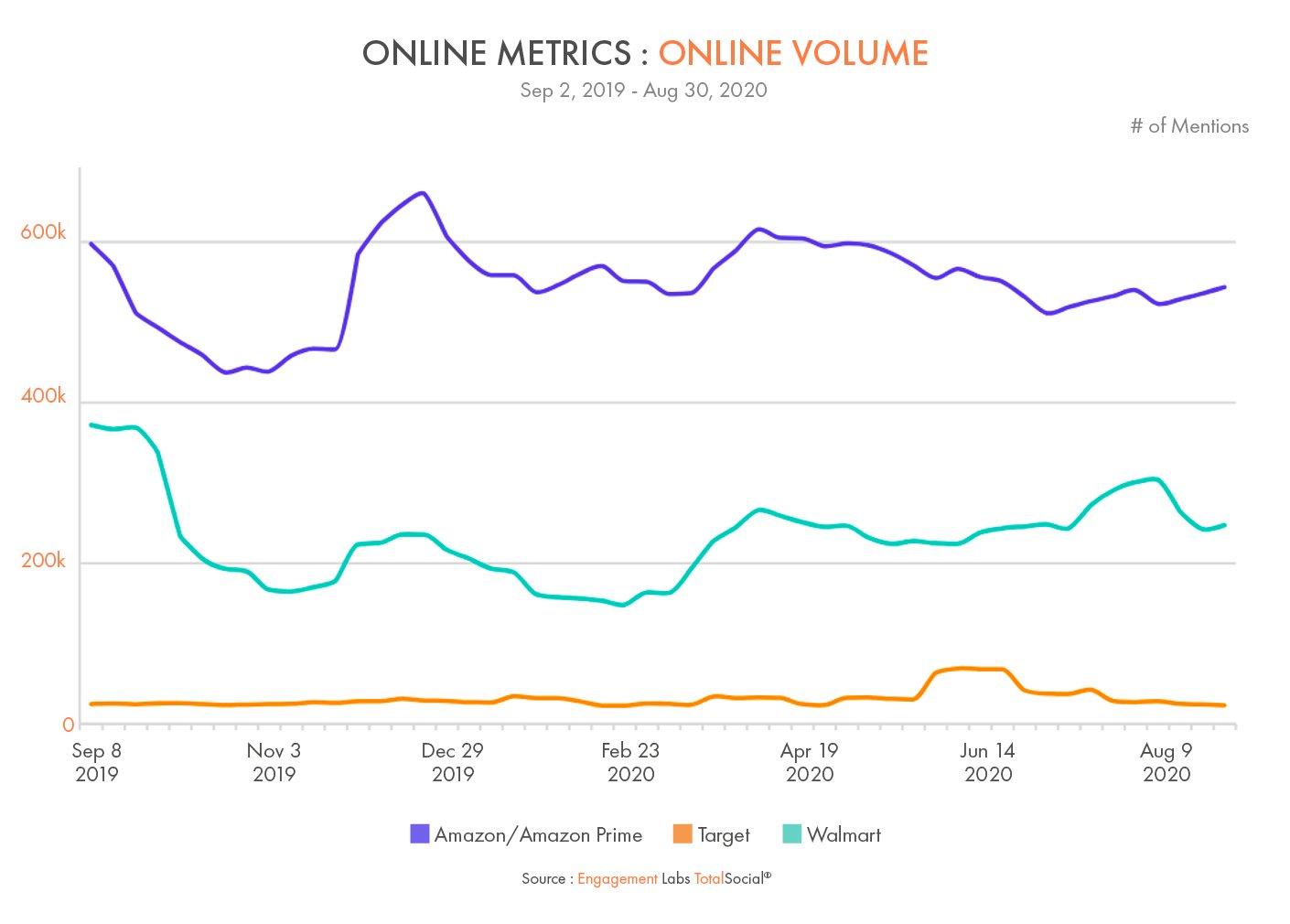 Online Conversation Volume - Amazon vs Target vs Walmart