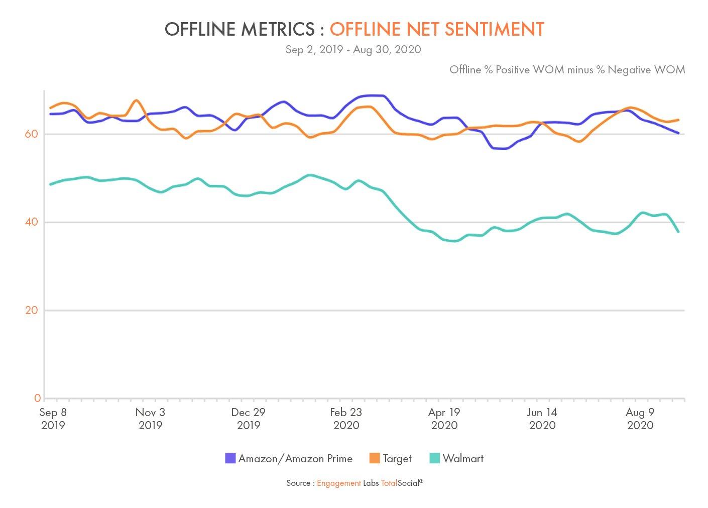 Offline Conversation Net Sentiment - Amazon vs Target vs Walmart