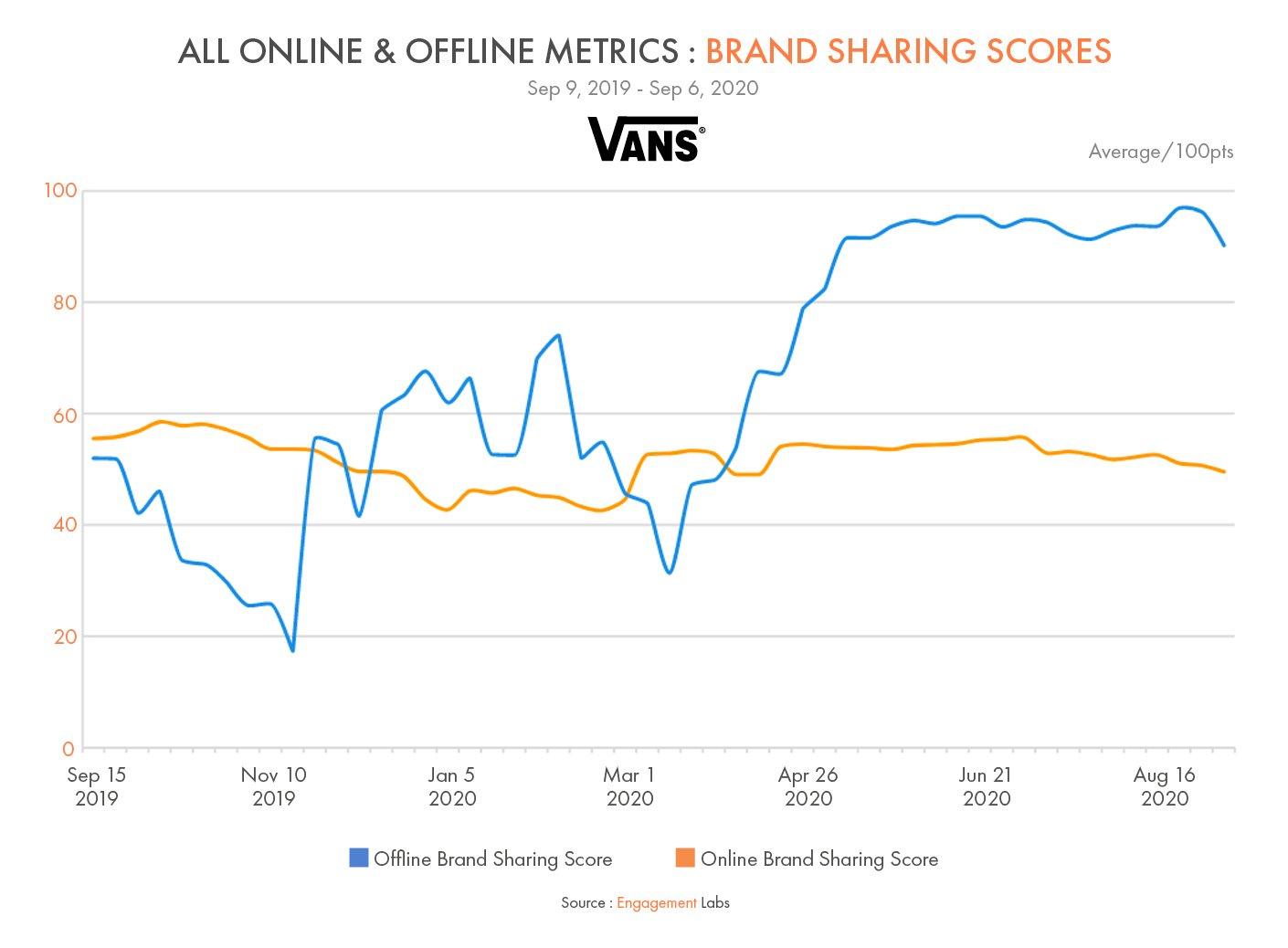 Vans Brand Sharing Scores