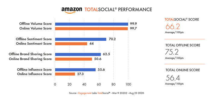 Conversation Commander - Amazon TotalSocial Performance