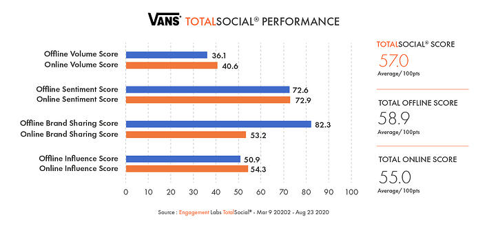 Conversation Commander - Vans TotalSocial Performance