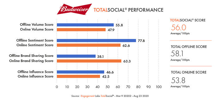 Conversation Commander - Budweiser TotalSocial Performance