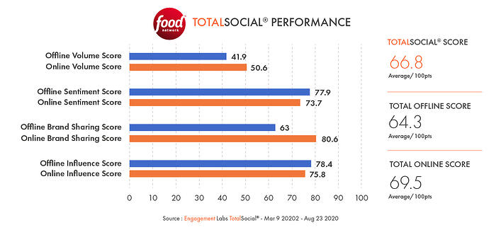 Conversation Commander - Food Network TotalSocial Performance