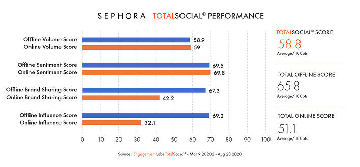 Conversation Commander - Sephora TotalSocial Performance