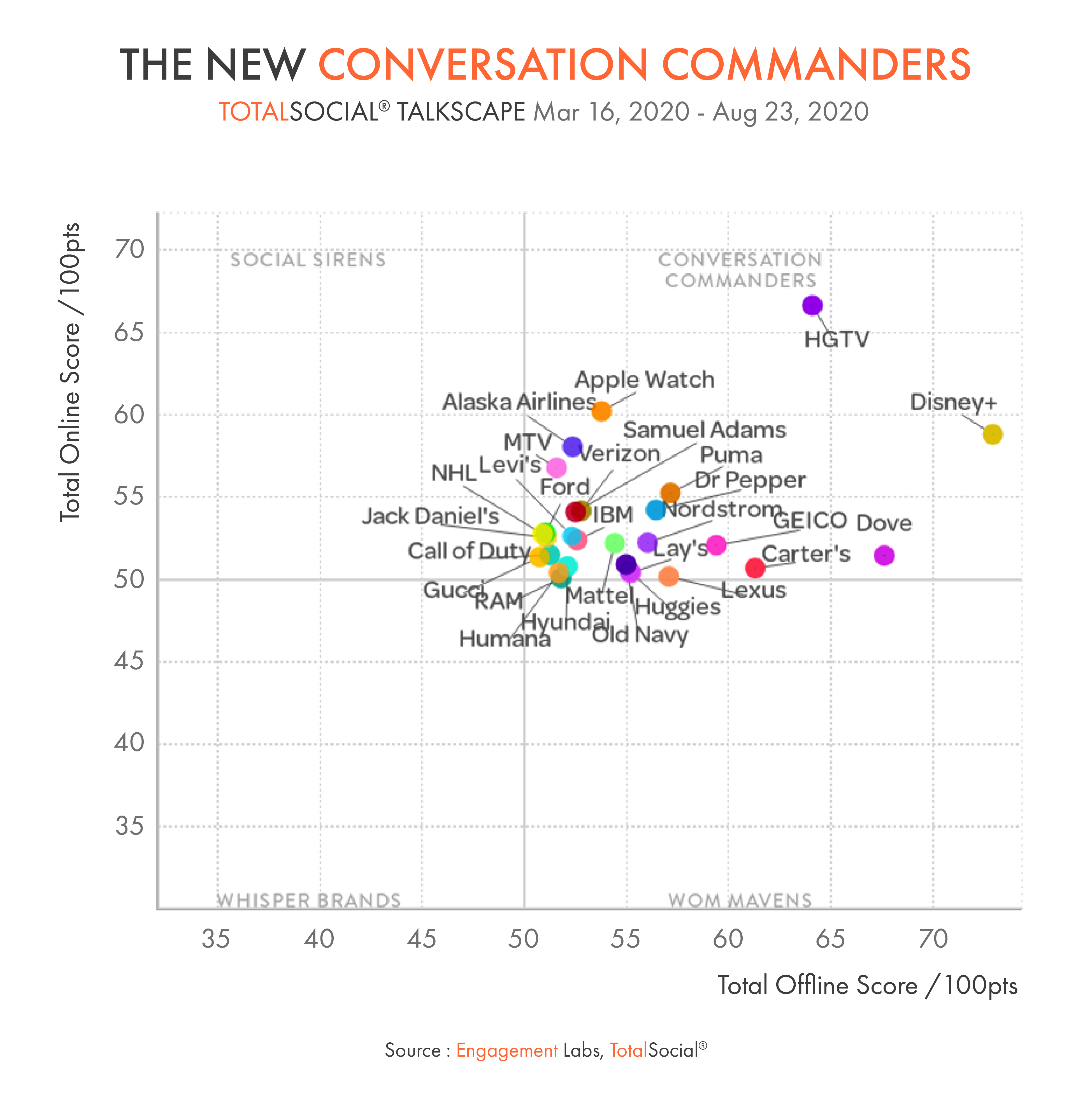 The New Conversation Commanders