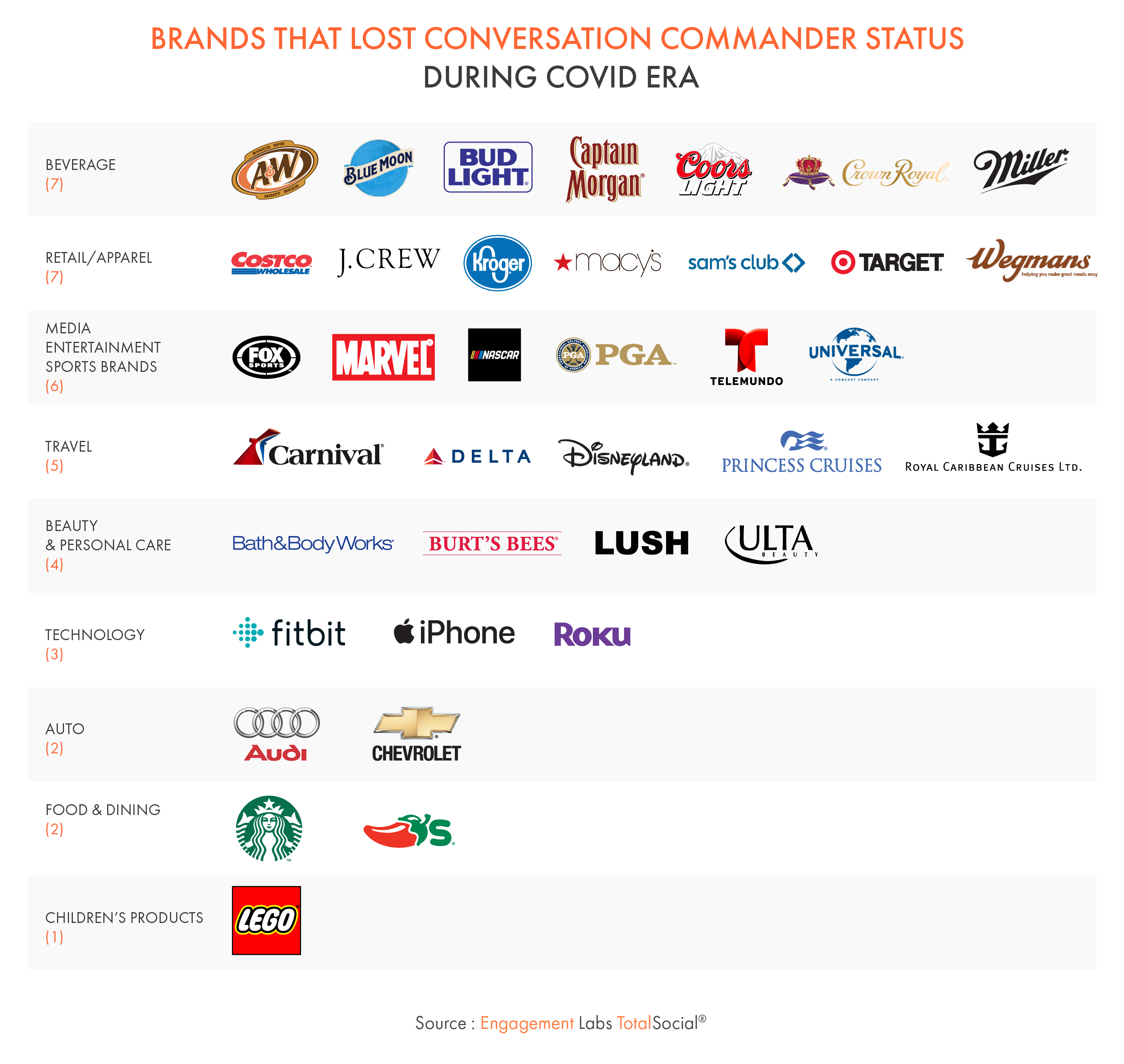Brands that Lost Conversation Commander Status During COVID Era