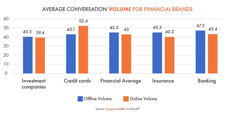 Average Conversation Volume for Financial Brands