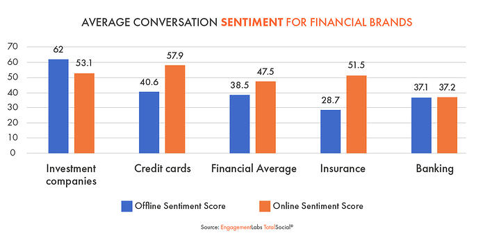 Average Conversation Sentiment for Financial Brands