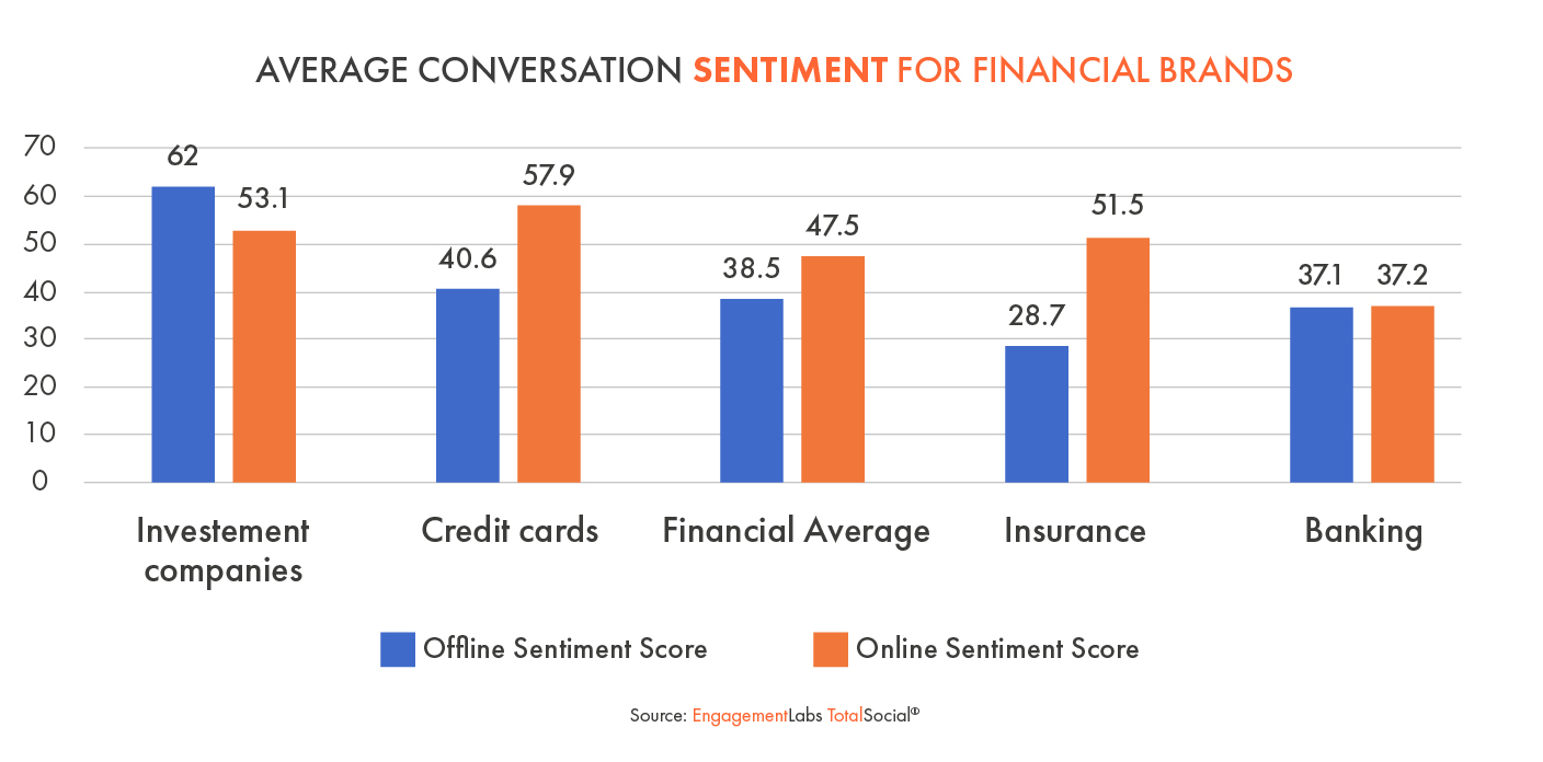 Average Conversation Sentiment for Financial Brands