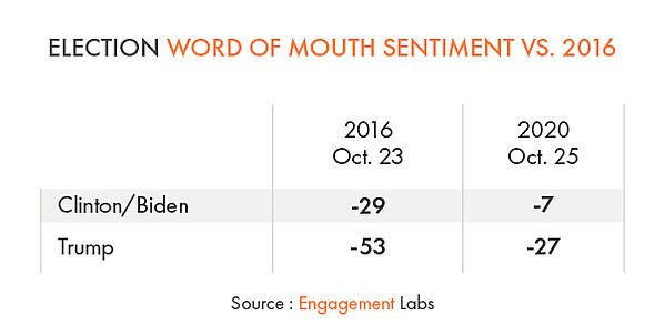 Election Word of Mouth Sentiment vs 2016
